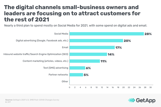 digital channels for small business owners