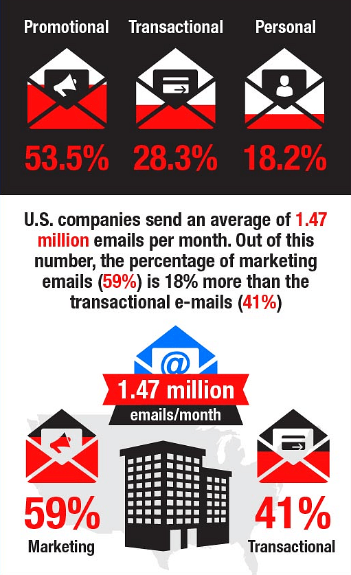 Personalized email have a higher open rate and click rate