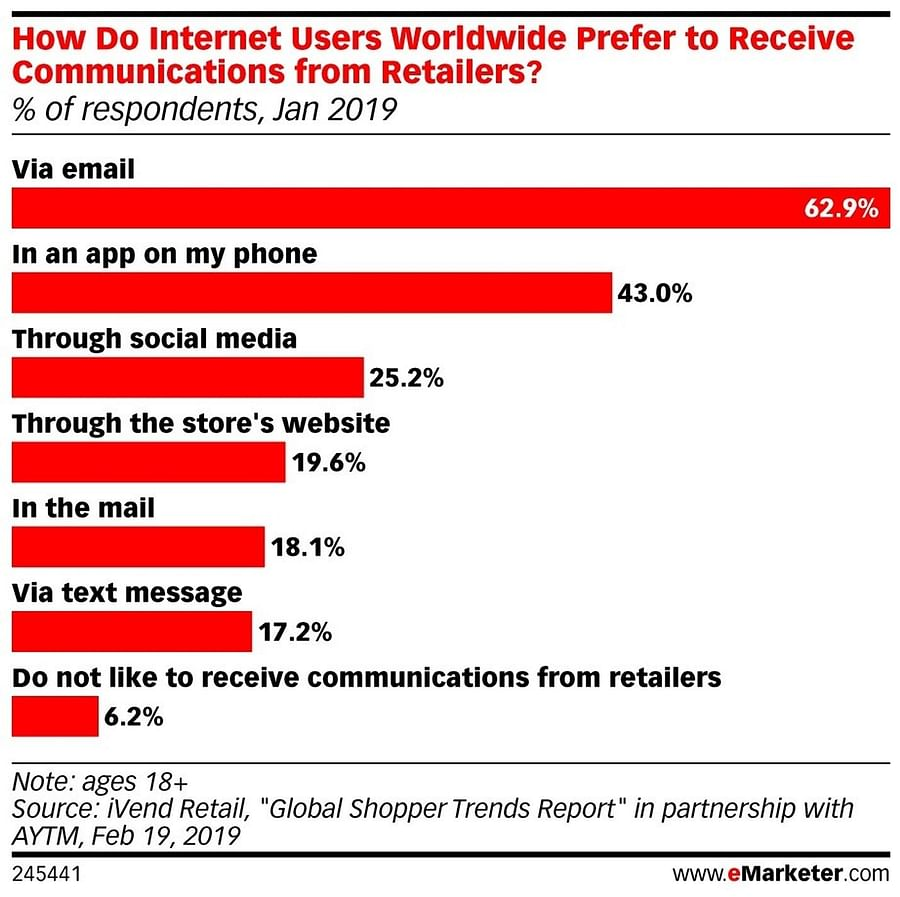 customer preference on communication from retailers