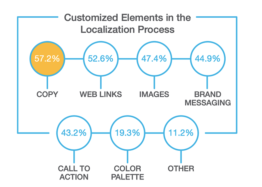 Customized elements in the localization process