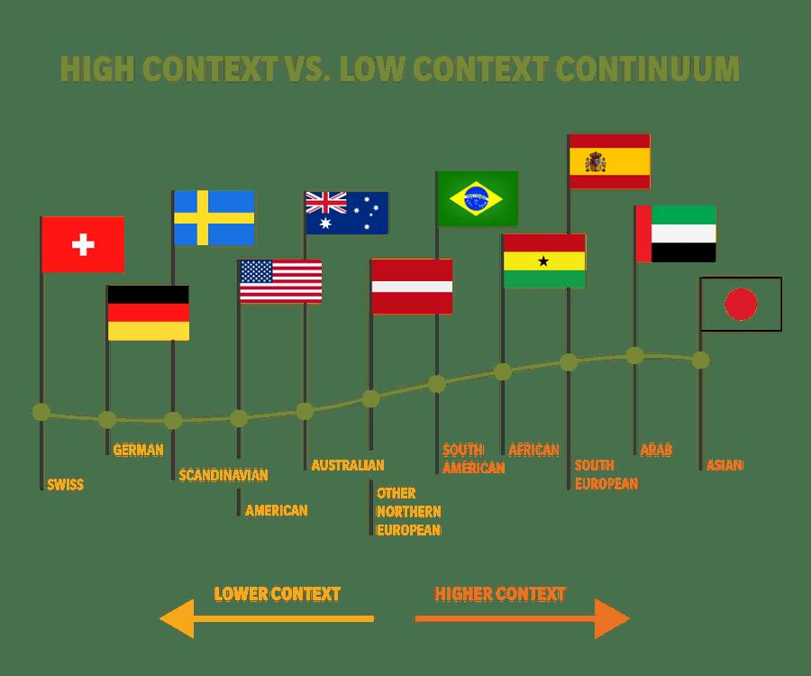 High context vs low context continuum