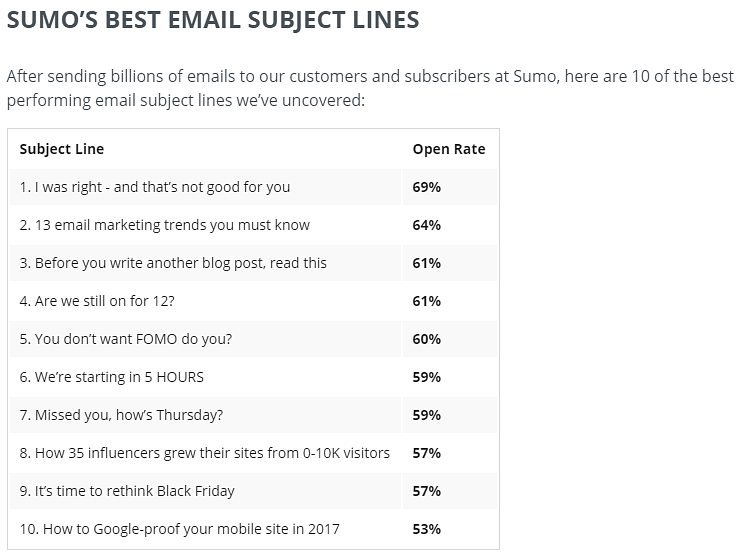 Sumo's email subject lines with highest open rates