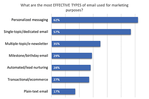 Most effective types of email used for marketing purposes