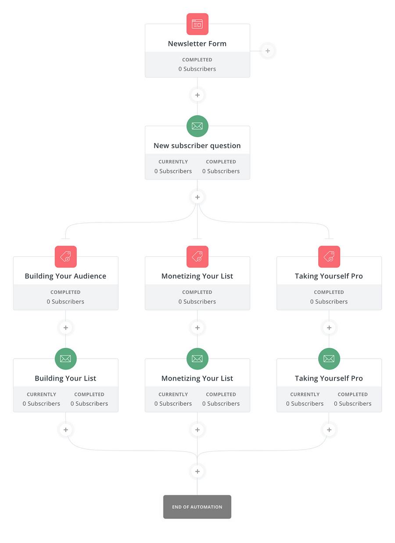 ConvertKit's automation