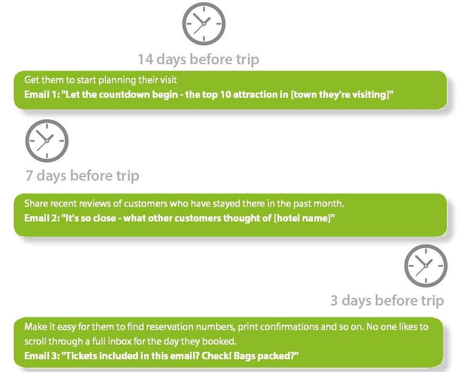 Automation for your travel email marketing