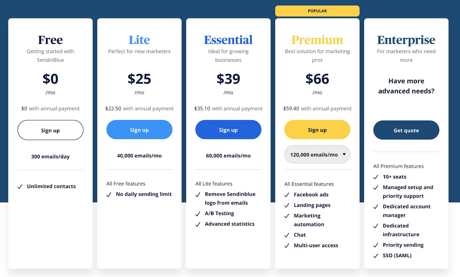 WordPress Plugin Sendinblue - pricing