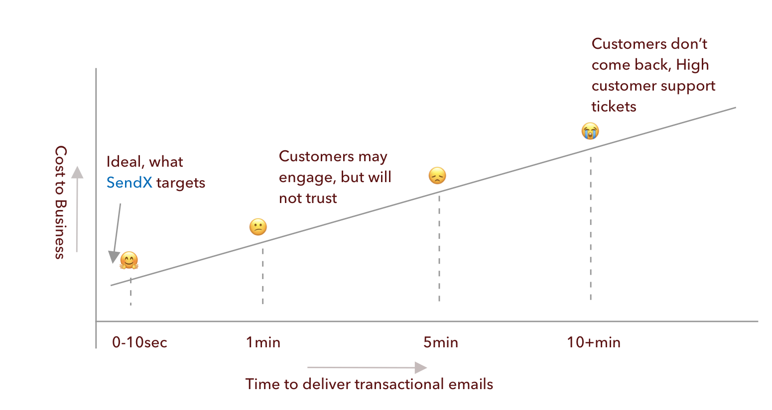 Transactional Emails Delivery
