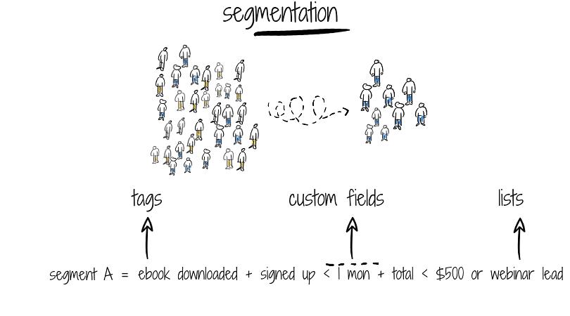 Higher education email marketing_Segmentation